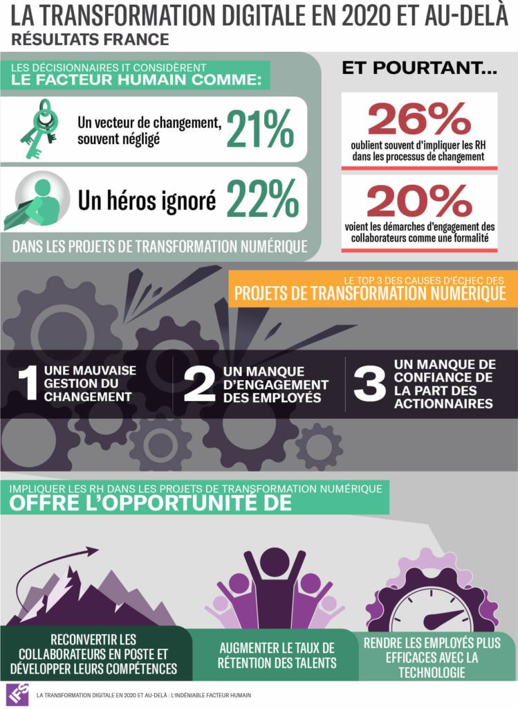 Infographie sur la transformation digitale des entreprises françaises en 2020